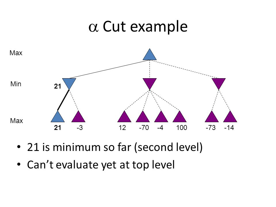  Cut example 21 is minimum so far (second level) Can't evaluate yet at top level 10021-312-70-4-73-14 Max Min 21