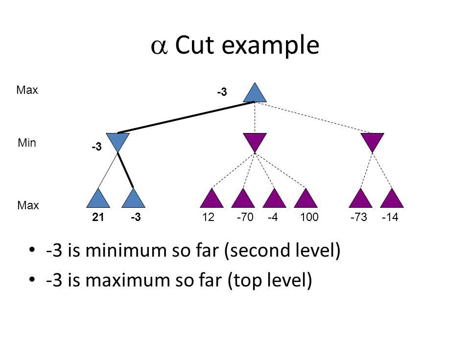  Cut example -3 is minimum so far (second level) -3 is maximum so far (top level) 10021-312-70-4-73-14 Max Min -3