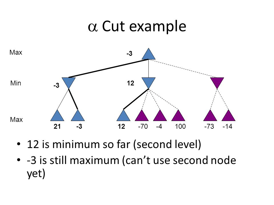  Cut example 12 is minimum so far (second level) -3 is still maximum (can't use second node yet) 10021-312-70-4-73-14 Max Min -3 12