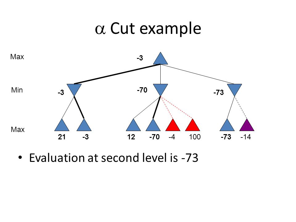  Cut example Evaluation at second level is -73 10021-312-70-4-73-14 Max Min -3 -70 -73