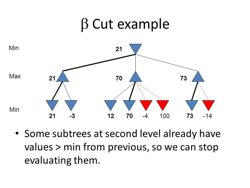  Cut example Some subtrees at second level already have values > min from previous, so we can stop evaluating them.