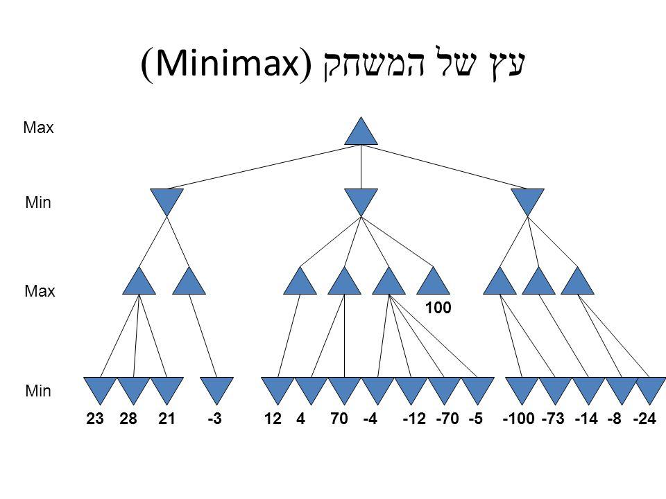 עץ של המשחק (Minimax) Max Min Max Min 100 -24-8-14-73-100-5-70-12-470412-3212823