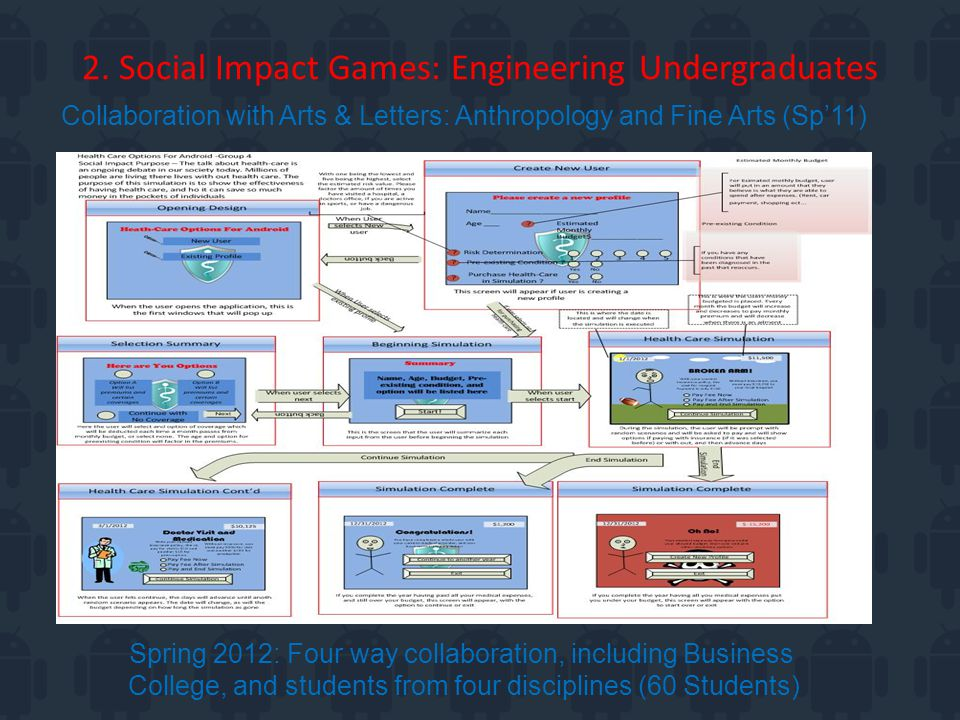 2. Social Impact Games: Engineering Undergraduates Collaboration with Arts & Letters: Anthropology and Fine Arts (Sp'11) Spring 2012: Four way collabo