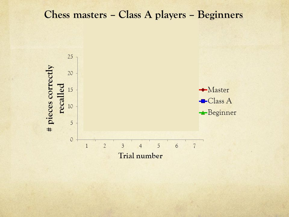 Chess masters – Class A players – Beginners