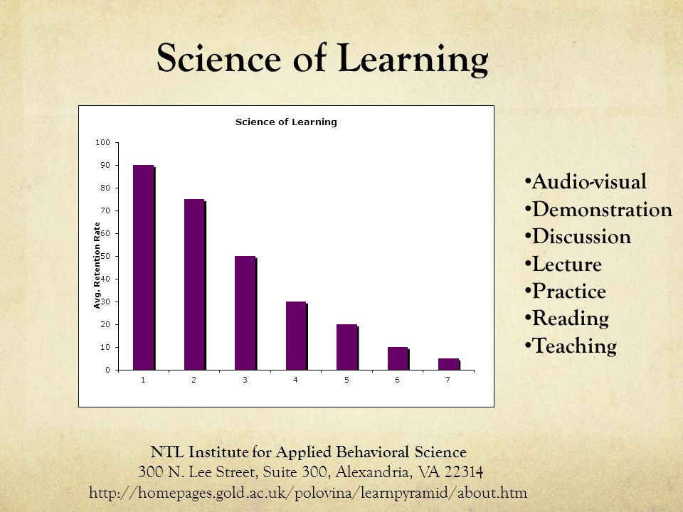 Audio-visual Demonstration Discussion Lecture Practice Reading Teaching Science of Learning NTL Institute for Applied Behavioral Science 300 N.
