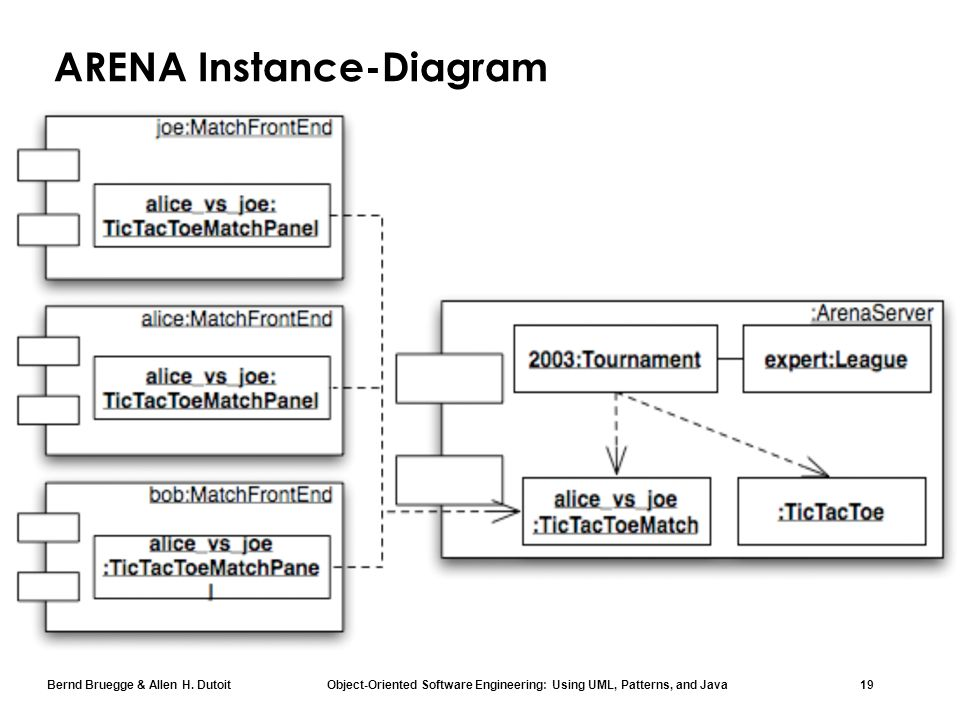 Bernd Bruegge & Allen H. Dutoit Object-Oriented Software Engineering: Using UML, Patterns, and Java 19 ARENA Instance-Diagram