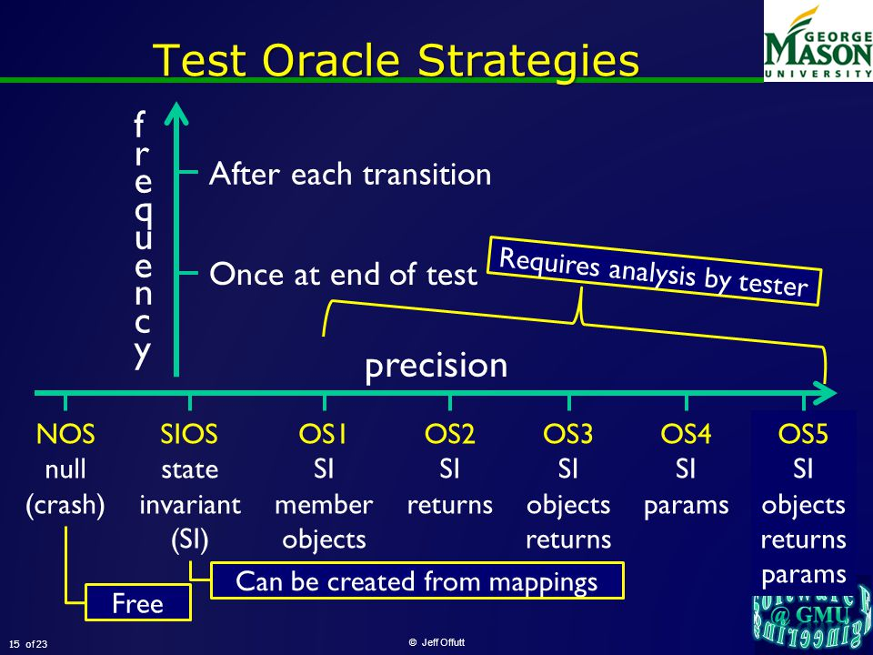 of 23 Test Oracle Strategies © Jeff Offutt 15 NOS null (crash) SIOS state invariant (SI) OS1 SI member objects OS2 SI returns OS3 SI objects returns OS4 SI params OS5 SI objects returns params precision frequencyfrequency Once at end of test After each transition Can be created from mappings Free Requires analysis by tester