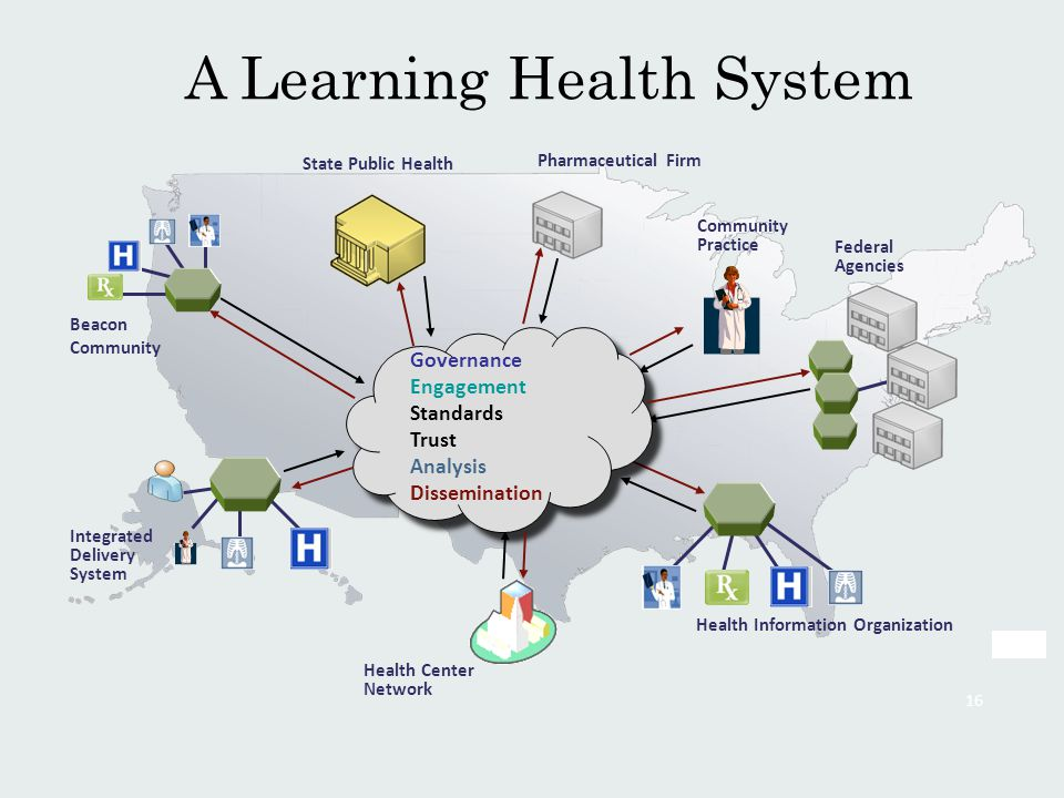 16 Pharmaceutical Firm Beacon Community Integrated Delivery System Community Practice Health Information Organization Health Center Network Federal Ag