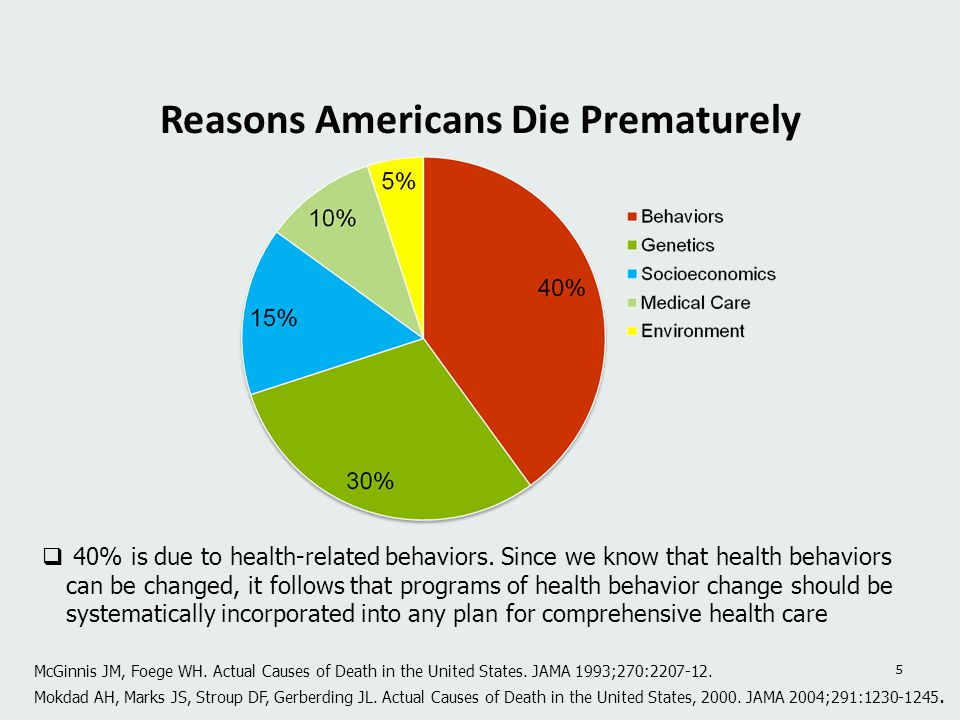 Reasons Americans Die Prematurely 5 McGinnis JM, Foege WH. Actual Causes of Death in the United States. JAMA 1993;270:2207-12. Mokdad AH, Marks JS, St