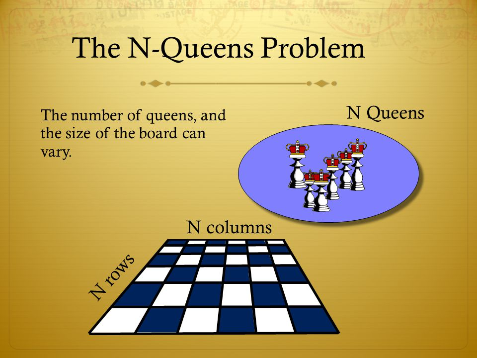 The N-Queens Problem The number of queens, and the size of the board can vary. N Queens N rows N columns