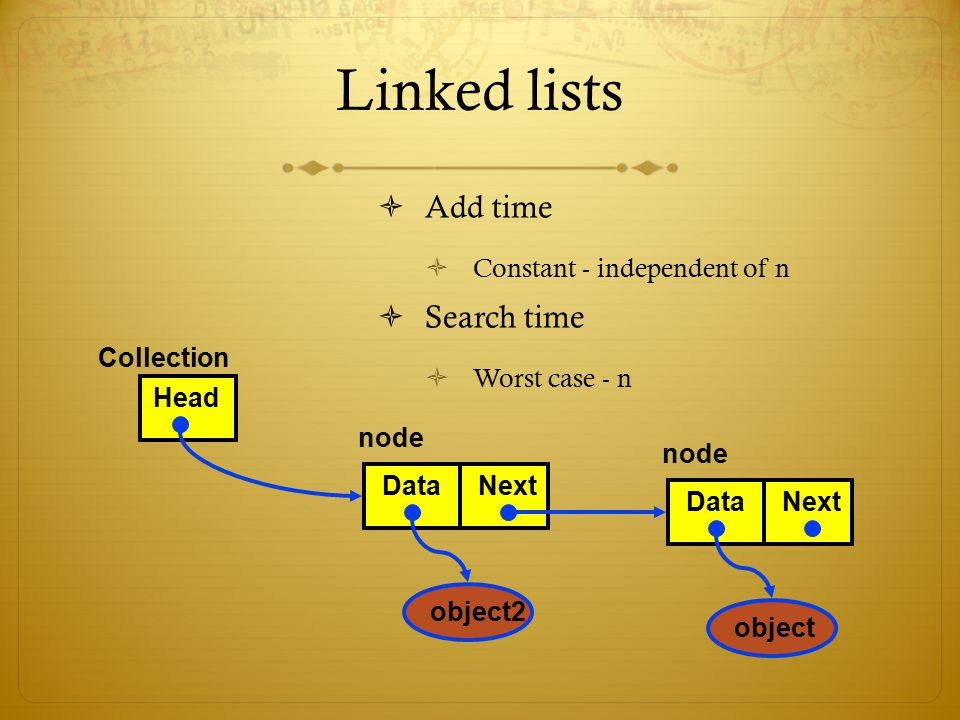 Linked lists  Add time  Constant - independent of n  Search time  Worst case - n DataNext object Head Collection node DataNext object2 node