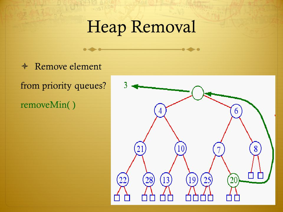 Heap Removal  Remove element from priority queues? removeMin( )
