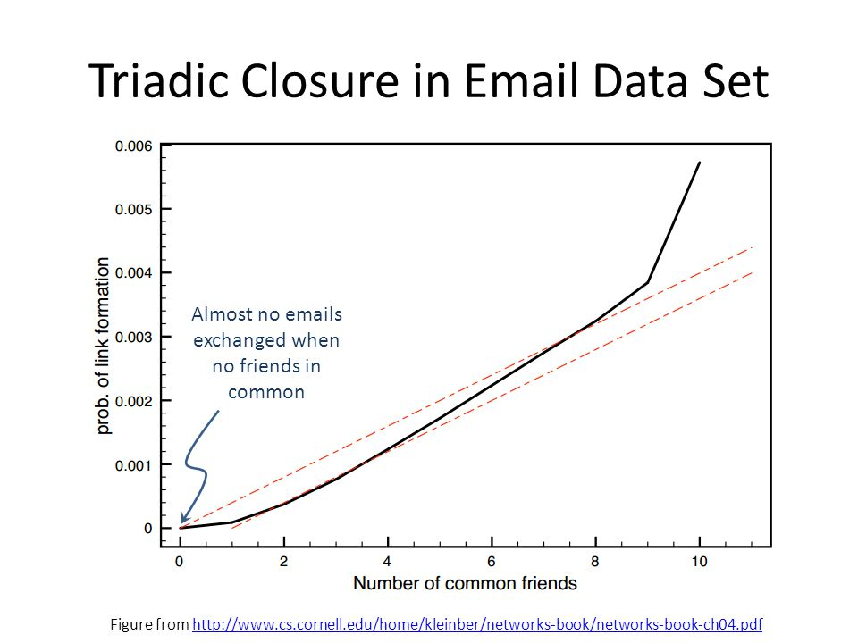 Triadic Closure in Email Data Set Almost no emails exchanged when no friends in common Figure from http://www.cs.cornell.edu/home/kleinber/networks-book/networks-book-ch04.pdfhttp://www.cs.cornell.edu/home/kleinber/networks-book/networks-book-ch04.pdf