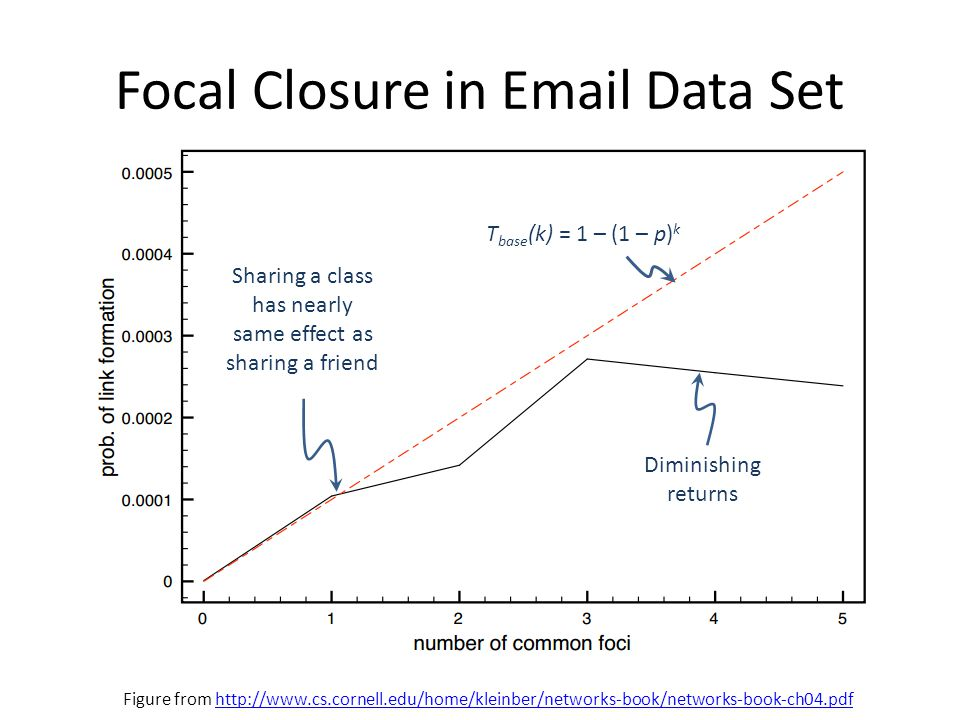 Focal Closure in Email Data Set Figure from http://www.cs.cornell.edu/home/kleinber/networks-book/networks-book-ch04.pdfhttp://www.cs.cornell.edu/home/kleinber/networks-book/networks-book-ch04.pdf Sharing a class has nearly same effect as sharing a friend Diminishing returns T base (k) = 1 – (1 – p) k
