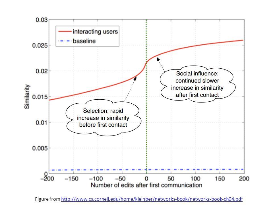 Figure from http://www.cs.cornell.edu/home/kleinber/networks-book/networks-book-ch04.pdfhttp://www.cs.cornell.edu/home/kleinber/networks-book/networks-book-ch04.pdf