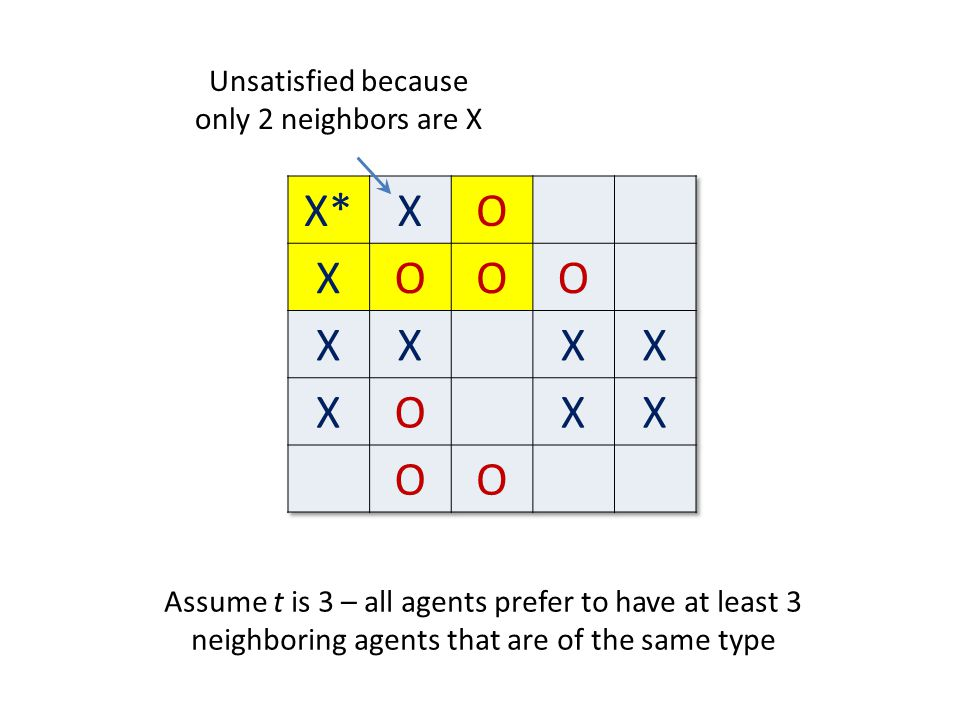 Unsatisfied because only 2 neighbors are X Assume t is 3 – all agents prefer to have at least 3 neighboring agents that are of the same type