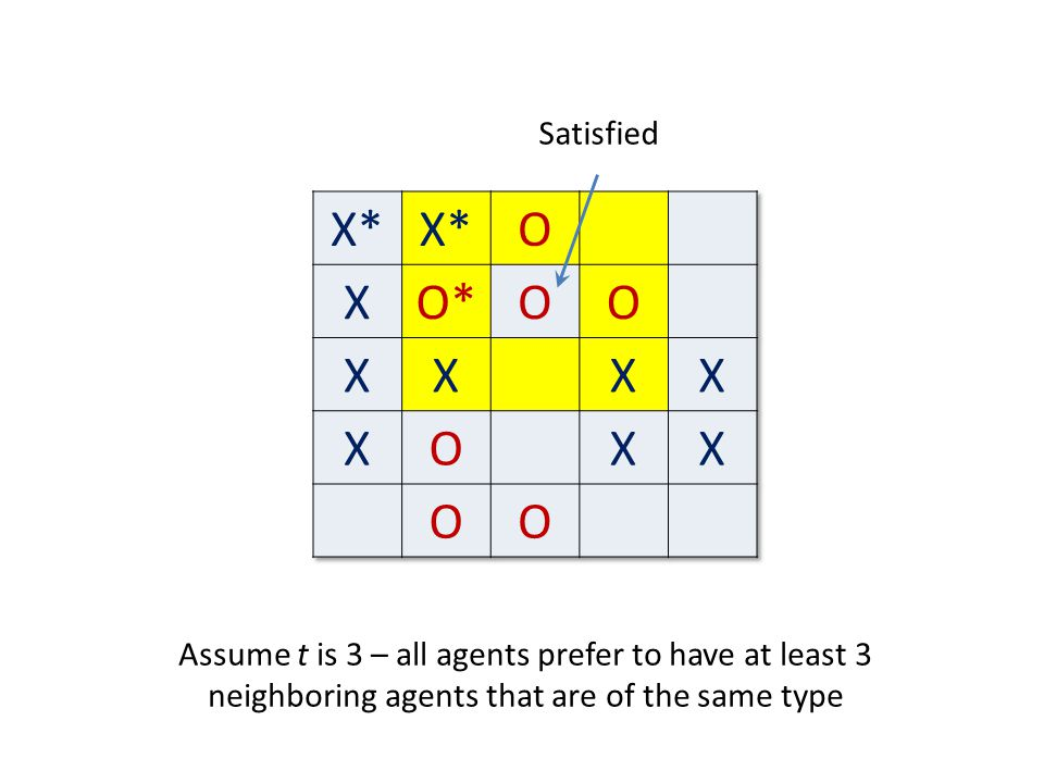 Satisfied Assume t is 3 – all agents prefer to have at least 3 neighboring agents that are of the same type