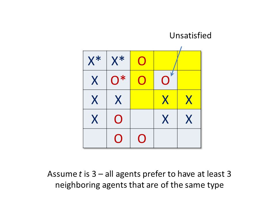 Unsatisfied Assume t is 3 – all agents prefer to have at least 3 neighboring agents that are of the same type