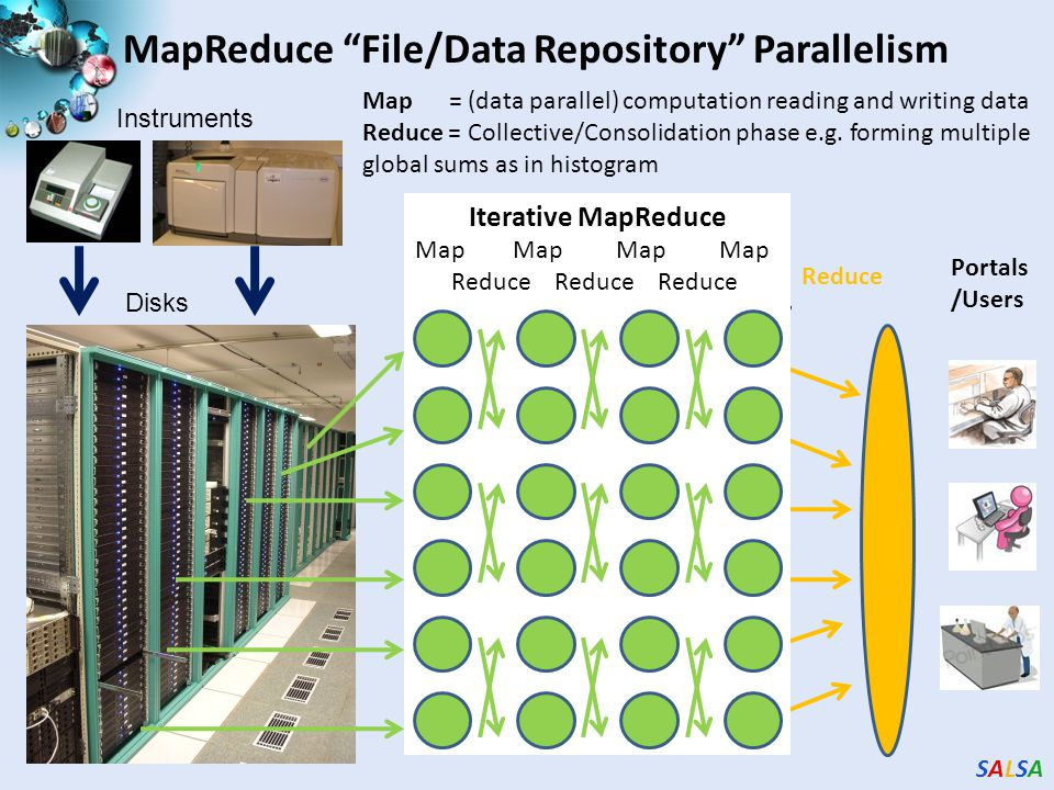 SALSASALSA MapReduce File/Data Repository Parallelism Instruments Disks Map 1 Map 2 Map 3 Reduce Communication Map = (data parallel) computation reading and writing data Reduce = Collective/Consolidation phase e.g.