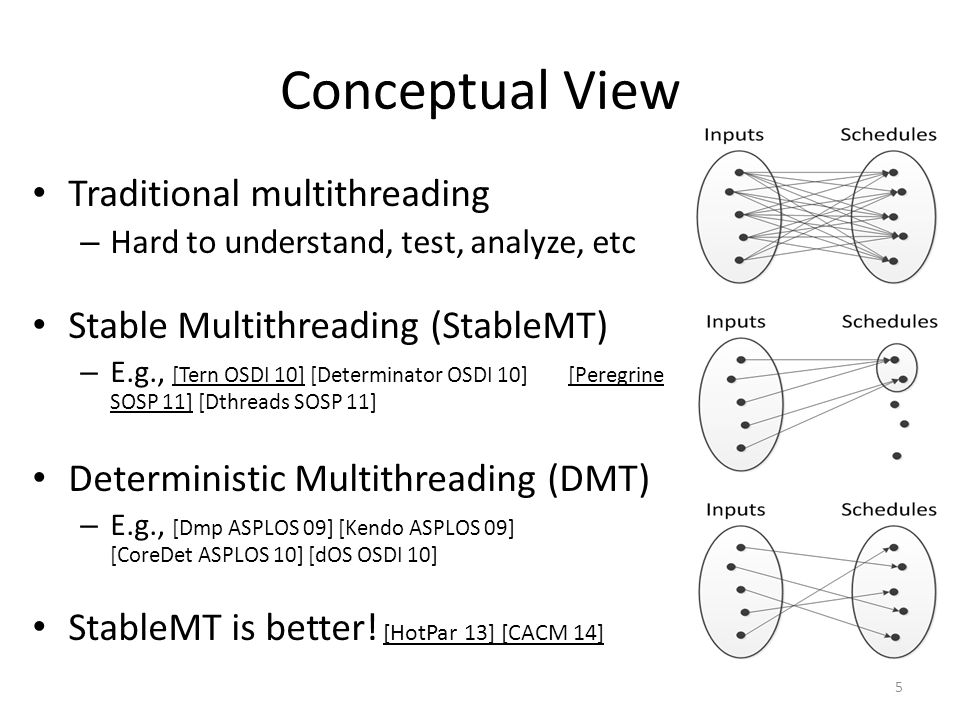 Conceptual View Traditional multithreading – Hard to understand, test, analyze, etc Stable Multithreading (StableMT) – E.g., [Tern OSDI 10] [Determinator OSDI 10] [Peregrine SOSP 11] [Dthreads SOSP 11] Deterministic Multithreading (DMT) – E.g., [Dmp ASPLOS 09] [Kendo ASPLOS 09] [CoreDet ASPLOS 10] [dOS OSDI 10] StableMT is better.