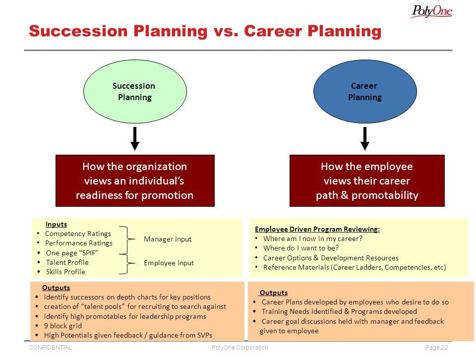 CONFIDENTIALPage 22PolyOne Corporation Succession Planning vs.