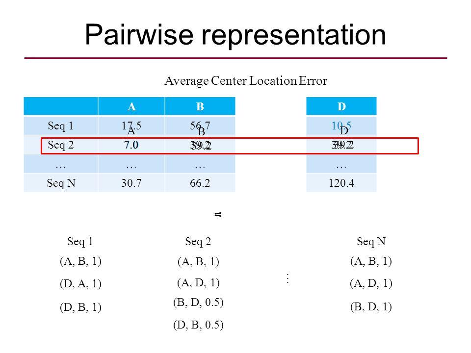 ABCDE Seq 117.556.711.310.55.0 Seq 27.039.28.539.26.1 ……………… Seq N30.766.220.4120.424.9 Average Center Location Error Pairwise representation (A, B, 1) (D, A, 1) (D, B, 1) (A, B, 1) (A, D, 1) (B, D, 0.5) Seq 1Seq 2 (D, B, 0.5) … (A, B, 1) (A, D, 1) (B, D, 1) Seq N A 7.0 B 39.2 < D 39.2 =