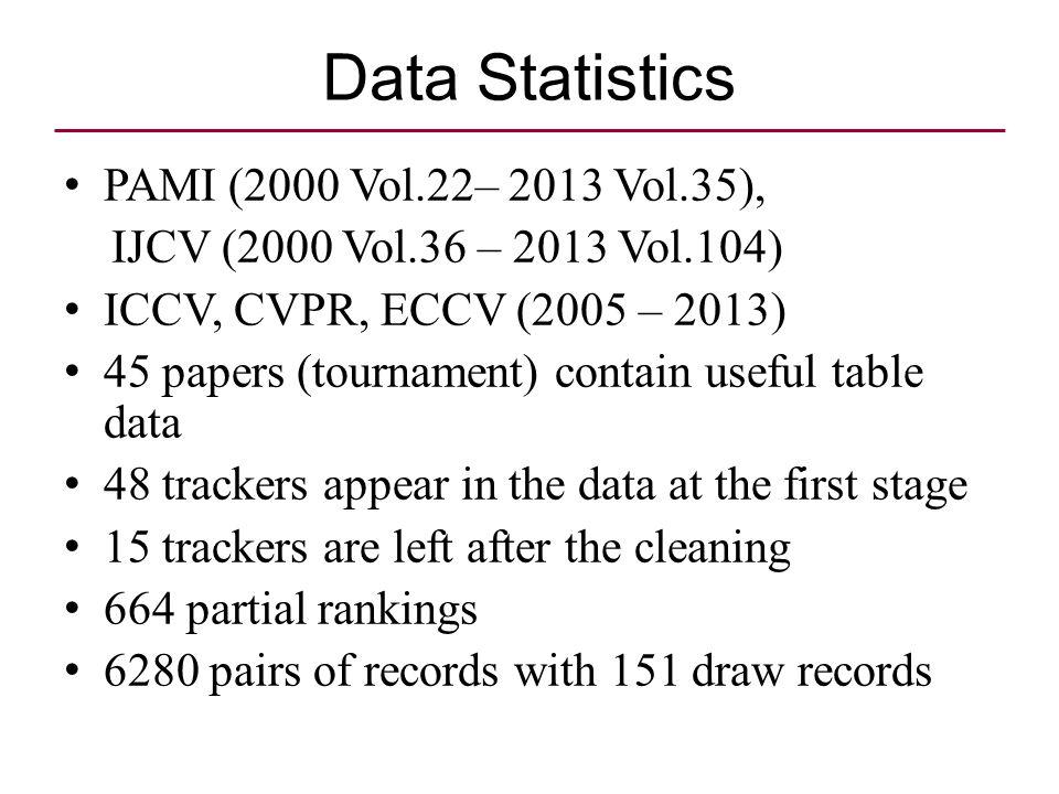 Data Statistics PAMI (2000 Vol.22– 2013 Vol.35), IJCV (2000 Vol.36 – 2013 Vol.104) ICCV, CVPR, ECCV (2005 – 2013) 45 papers (tournament) contain usefu