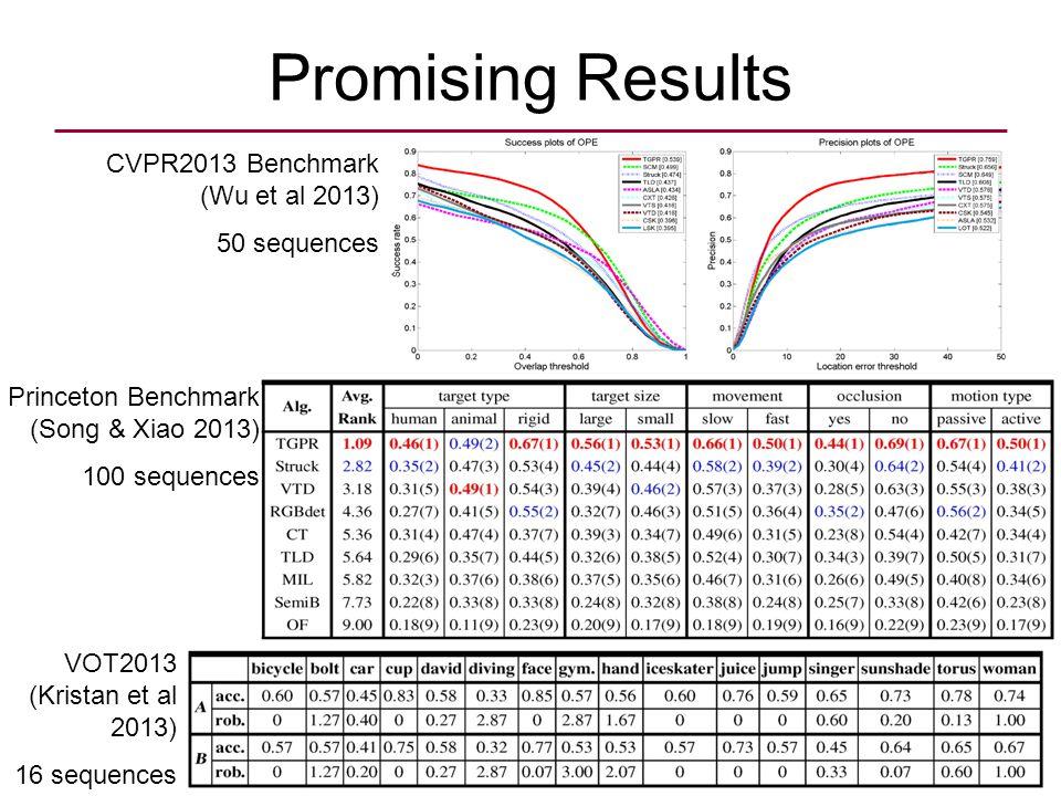 Promising Results CVPR2013 Benchmark (Wu et al 2013) 50 sequences Princeton Benchmark (Song & Xiao 2013) 100 sequences VOT2013 (Kristan et al 2013) 16