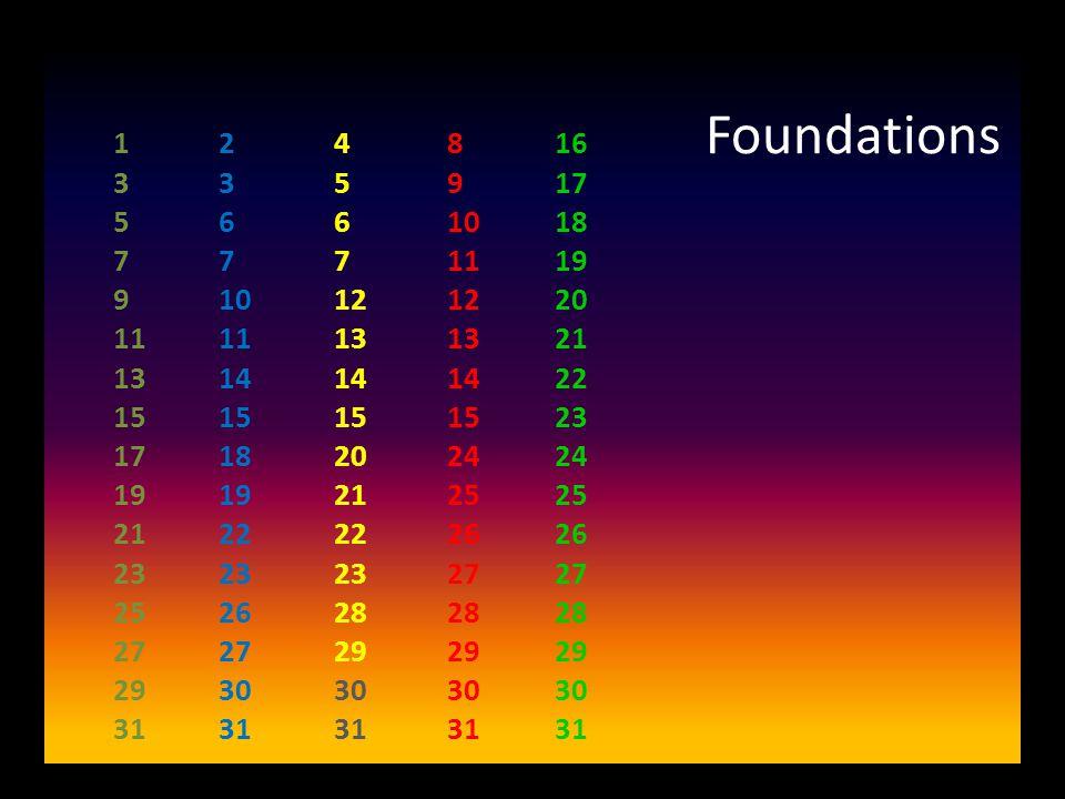 Foundations 1 3 5 7 9 11 13 15 17 19 21 23 25 27 29 31 2 3 6 7 10 11 14 15 18 19 22 23 26 27 30 31 4 5 6 7 12 13 14 15 20 21 22 23 28 29 30 31 8 9 10 11 12 13 14 15 24 25 26 27 28 29 30 31 16 17 18 19 20 21 22 23 24 25 26 27 28 29 30 31