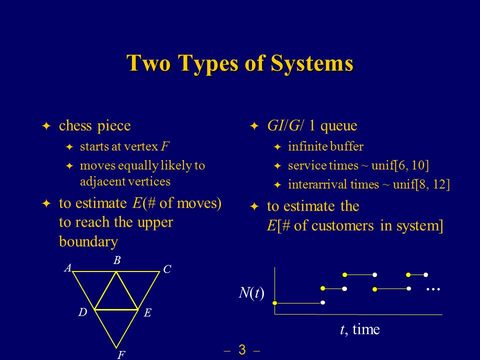  3  Two Types of Systems  chess piece  starts at vertex F  moves equally likely to adjacent vertices  to estimate E(# of moves) to reach the upper boundary  GI/G/ 1 queue  infinite buffer  service times ~ unif[6, 10]  interarrival times ~ unif[8, 12]  to estimate the E[# of customers in system] F E D C B A N(t)N(t) t, time …