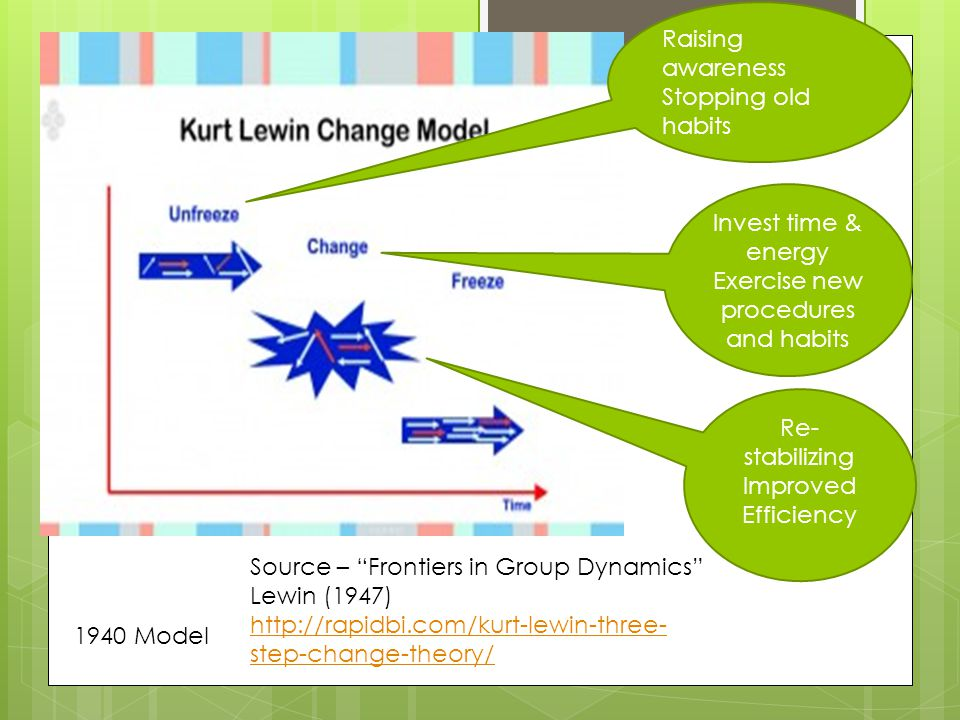 Raising awareness Stopping old habits Invest time & energy Exercise new procedures and habits Re- stabilizing Improved Efficiency 1940 Model Source – Frontiers in Group Dynamics Lewin (1947) http://rapidbi.com/kurt-lewin-three- step-change-theory/