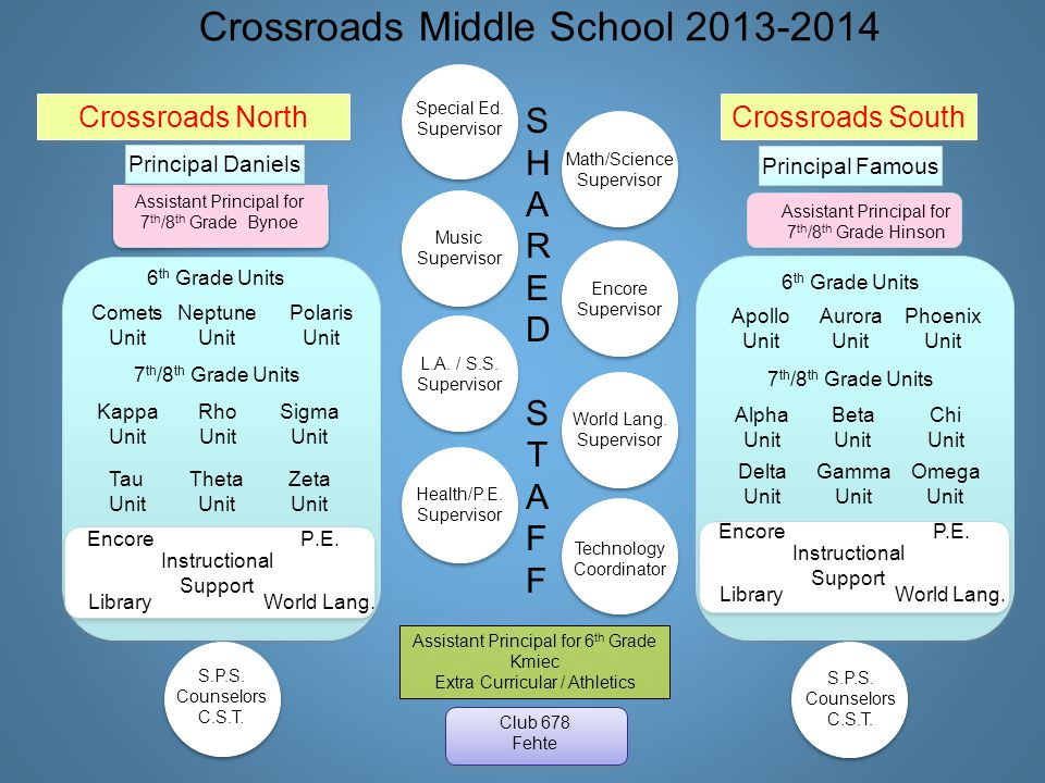 CROSSROADS MIDDLE SCHOOL STRUCTURE Three 6th Grade Units Approximately 125 students per unit Unit Names NORTH: Comets, Neptune, Polaris SOUTH: Apollo, Aurora, Phoenix LANGUAGE ARTS Literature Writing MATH SCIENCE SOCIAL STUDIES Units: Flexible Schedule 5 Core Subjects Changing Classes and Teachers