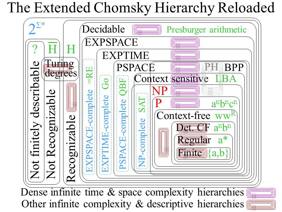 … … … … … … … … … … PSPACE-complete QBF The Extended Chomsky Hierarchy Reloaded Context-free ww R PanbncnPanbncn NP Recognizable Not Recognizable HH Decidable Presburger arithmetic NP-complete SAT Not finitely describable  ** EXPTIME EXPTIME-complete Go EXPSPACE-complete =RE  Context sensitive LBA EXPSPACE PSPACE Dense infinite time & space complexity hierarchies … … … … … … … … … … … … … … … … … … … … … … … … … … … … … … … … … … … … … … … … Regular a* … … … … … … … … … … … … … … … Turing degrees Other infinite complexity & descriptive hierarchies … … … … … Det.