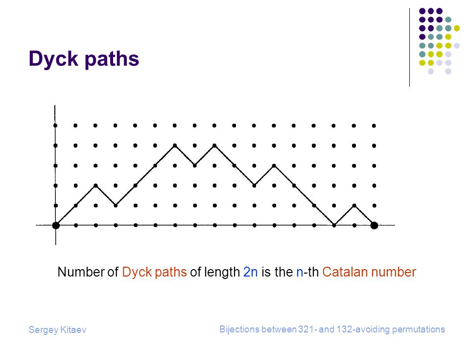 Sergey Kitaev Bijections between 321- and 132-avoiding permutations Dyck paths Number of Dyck paths of length 2n is the n-th Catalan number