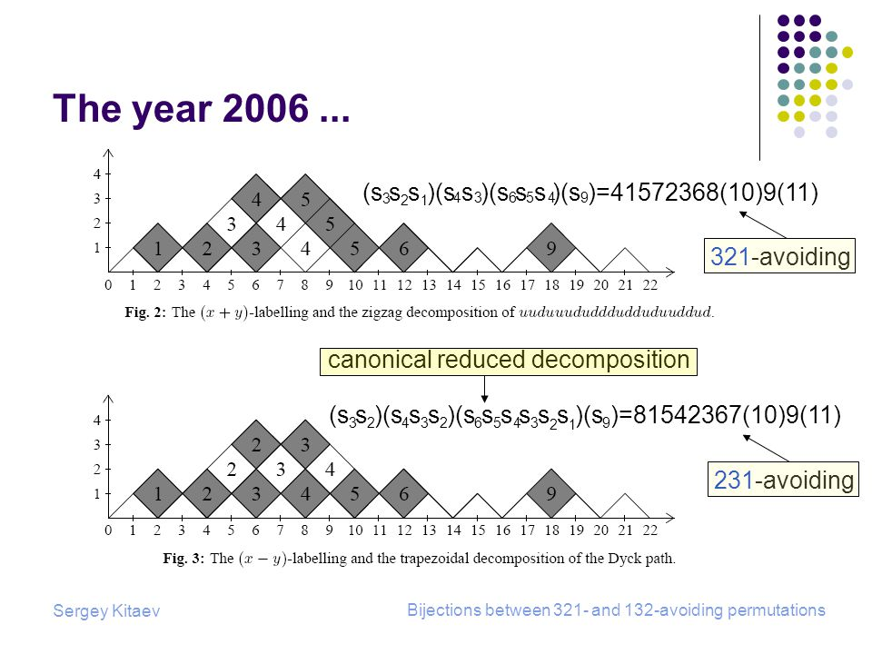 Sergey Kitaev Bijections between 321- and 132-avoiding permutations The year 2006...