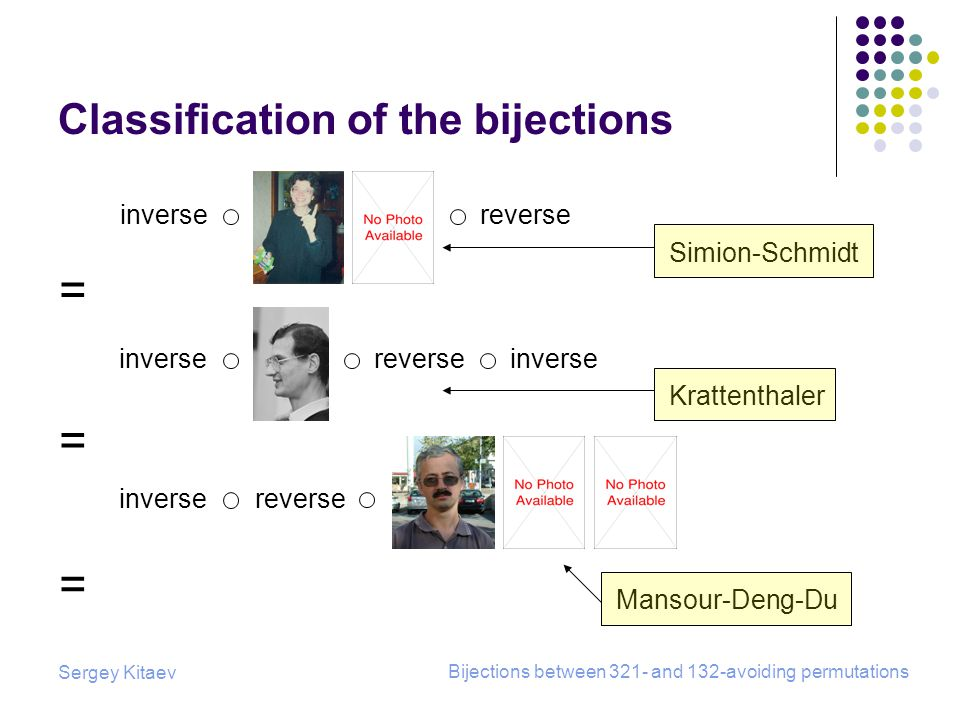Sergey Kitaev Bijections between 321- and 132-avoiding permutations Classification of the bijections inversereverse = = = Simion-Schmidt inversereverseinverse Krattenthaler inversereverse Mansour-Deng-Du