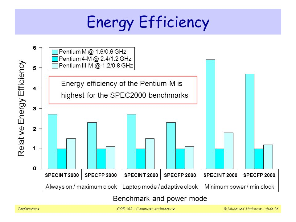 PerformanceCOE 308 – Computer Architecture© Muhamed Mudawar – slide 26 Energy Efficiency Energy efficiency of the Pentium M is highest for the SPEC2000 benchmarks Relative Energy Efficiency Always on / maximum clockLaptop mode / adaptive clockMinimum power / min clock Benchmark and power mode SPECINT 2000SPECFP 2000SPECINT 2000SPECFP 2000SPECINT 2000SPECFP 2000 Pentium M @ 1.6/0.6 GHz Pentium 4-M @ 2.4/1.2 GHz Pentium III-M @ 1.2/0.8 GHz