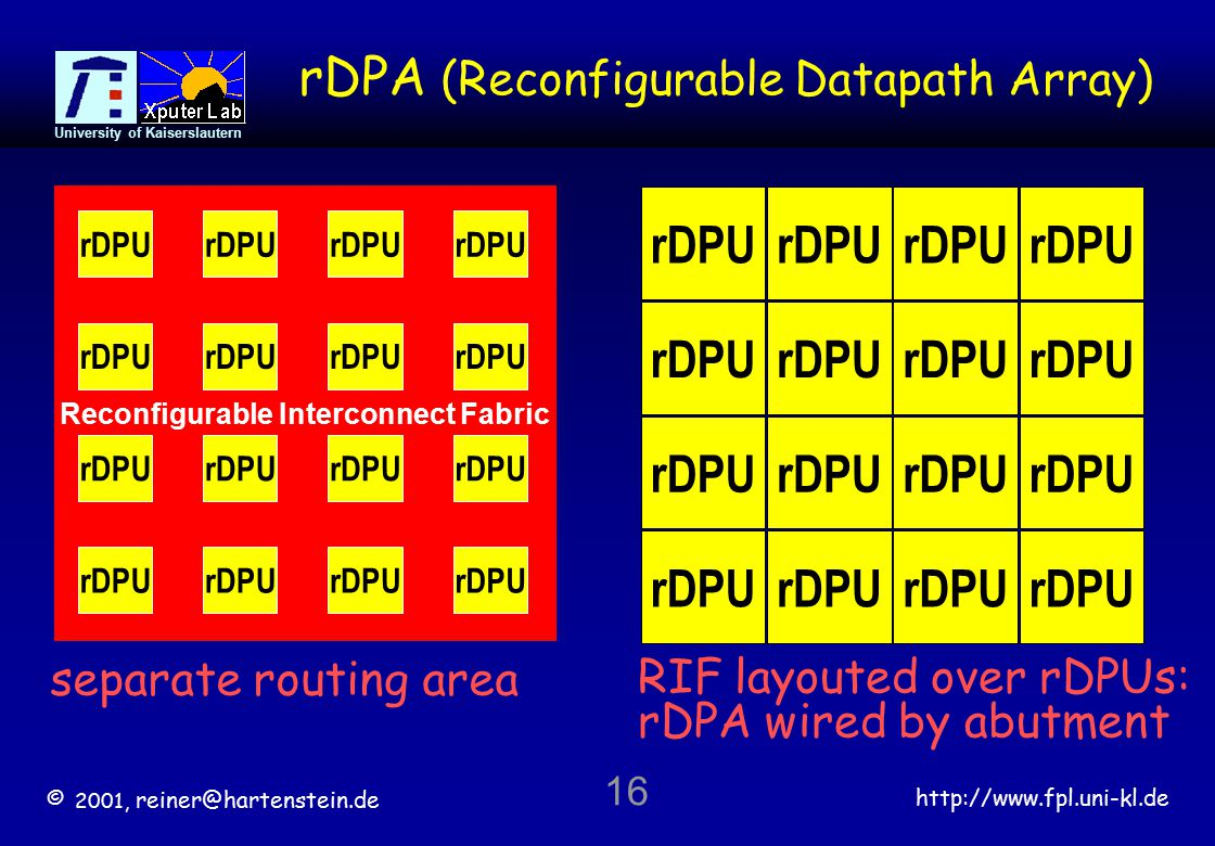 © 2001, reiner@hartenstein.de http://www.fpl.uni-kl.de University of Kaiserslautern 16 Reconfigurable Interconnect Fabric separate routing area rDPA (Reconfigurable Datapath Array) rDPU RIF layouted over rDPUs: rDPA wired by abutment