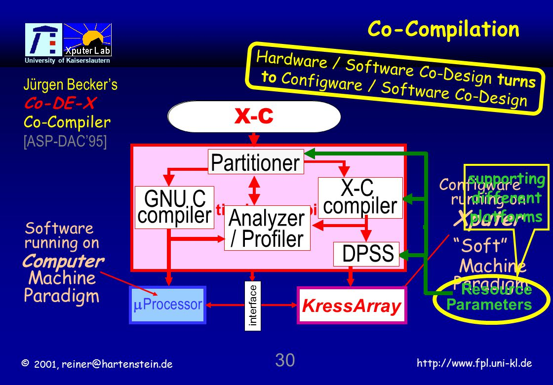 © 2001, reiner@hartenstein.de http://www.fpl.uni-kl.de University of Kaiserslautern 30  Processor Co-Compilation partitioning compiler Computer Machine Paradigm Software running on Xputer Soft Machine Paradigm Configware running on GNU C compiler Analyzer / Profiler Hardware / Software Co-Design turns to Configware / Software Co-Design supporting different platforms Resource Parameters interface X-C compiler Reconfigurable Accelerators KressArray DPSS high level programming language source X-C Partitioner Jürgen Becker's Co-DE-X Co-Compiler [ASP-DAC'95]