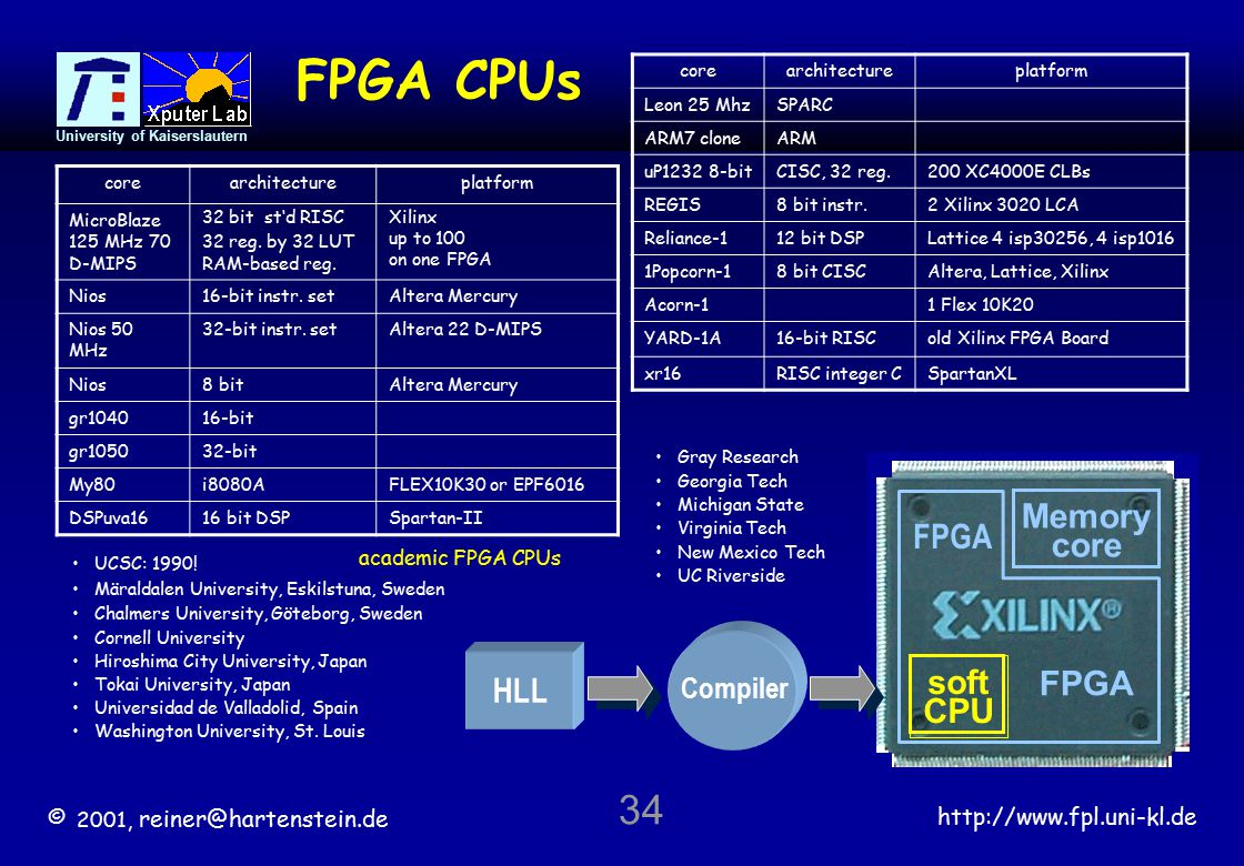 © 2001, reiner@hartenstein.de http://www.fpl.uni-kl.de University of Kaiserslautern 34 FPGA CPUs soft CPU FPGA Memory core FPGA Compiler HLL corearchitectureplatform MicroBlaze 125 MHz 70 D-MIPS 32 bit st'd RISC 32 reg.