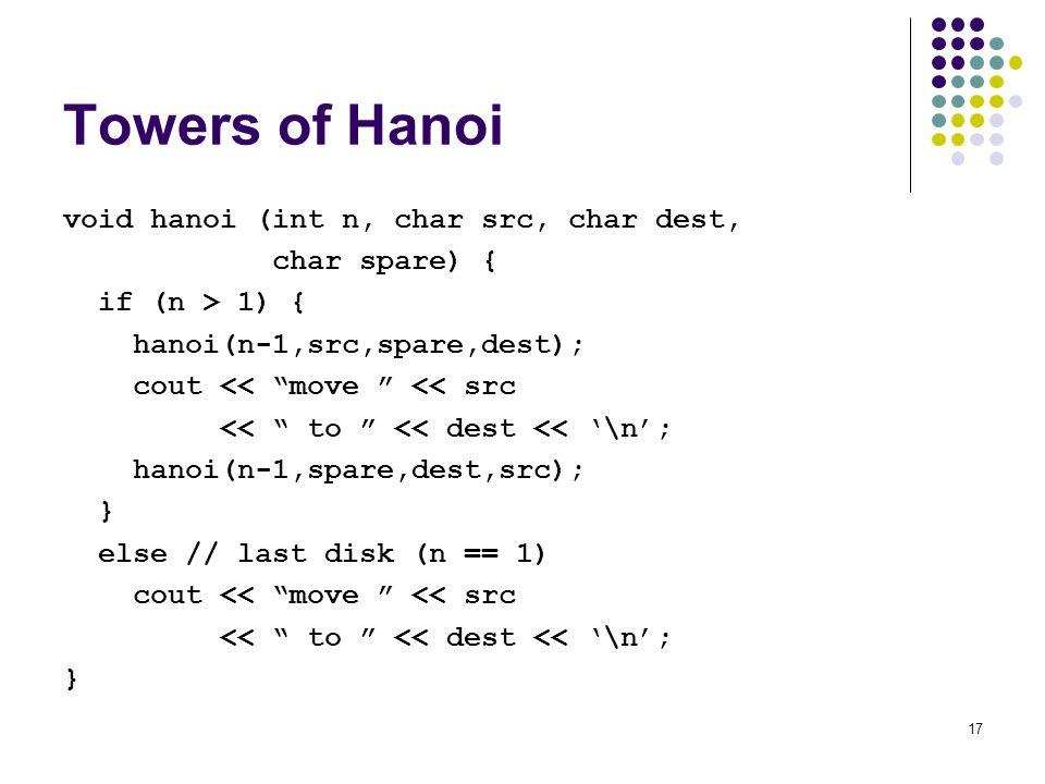 17 Towers of Hanoi void hanoi (int n, char src, char dest, char spare) { if (n > 1) { hanoi(n-1,src,spare,dest); cout << move << src << to << dest << '\n'; hanoi(n-1,spare,dest,src); } else // last disk (n == 1) cout << move << src << to << dest << '\n'; }