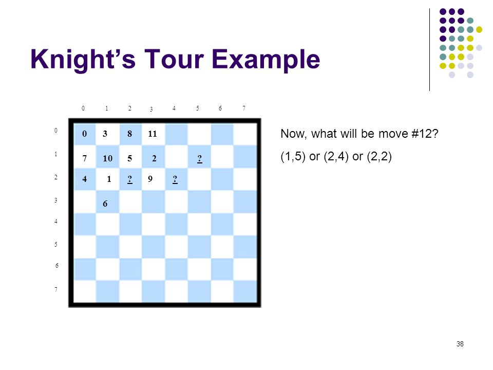38 Knight's Tour Example Now, what will be move #12? (1,5) or (2,4) or (2,2) 0 1 2 3 4 5 6 7 012 3 4567 0 1 2 3 4 5 6 8 7 11 10 9? ? ?
