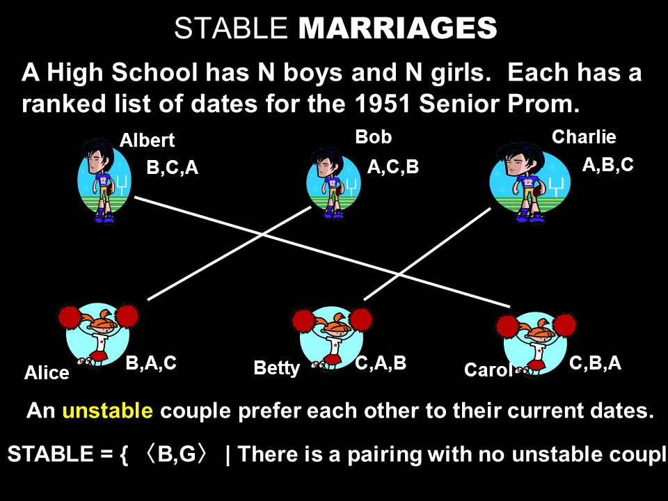 STABLE MARRIAGES A High School has N boys and N girls.