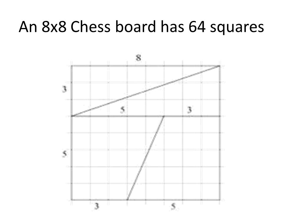 An 8x8 Chess board has 64 squares