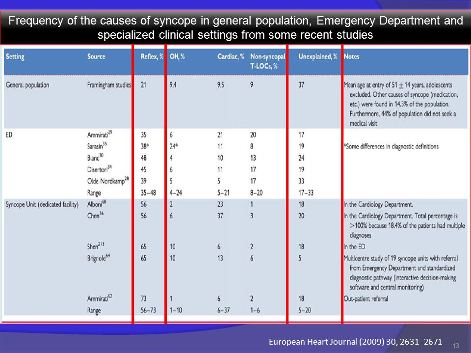 13 Frequency of the causes of syncope in general population, Emergency Department and specialized clinical settings from some recent studies European Heart Journal (2009) 30, 2631–2671