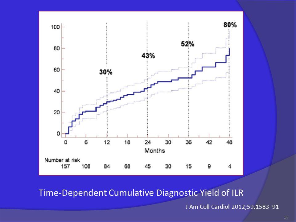 50 Time-Dependent Cumulative Diagnostic Yield of ILR J Am Coll Cardiol 2012;59:1583–91