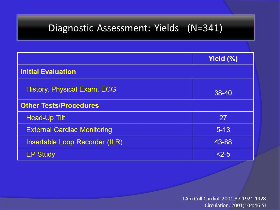 Diagnostic Assessment: Yields (N=341) Yield (%) Initial Evaluation History, Physical Exam, ECG 38-40 Other Tests/Procedures Head-Up Tilt27 External Cardiac Monitoring5-13 Insertable Loop Recorder (ILR)43-88 EP Study<2-5 J Am Coll Cardiol.