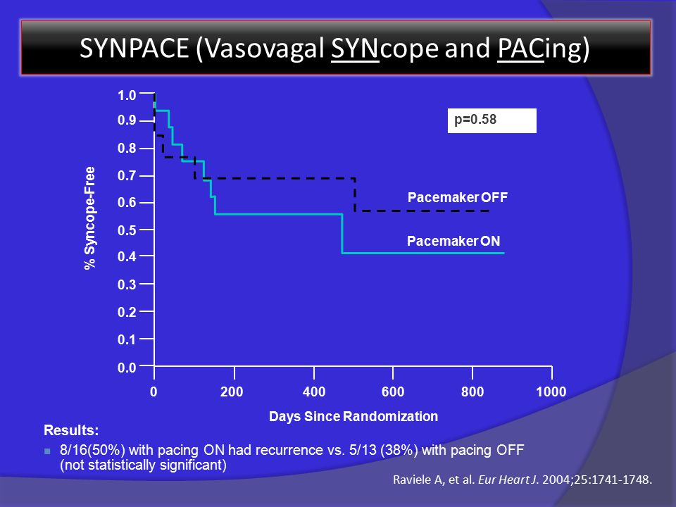 SYNPACE (Vasovagal SYNcope and PACing) Results: 8/16(50%) with pacing ON had recurrence vs.