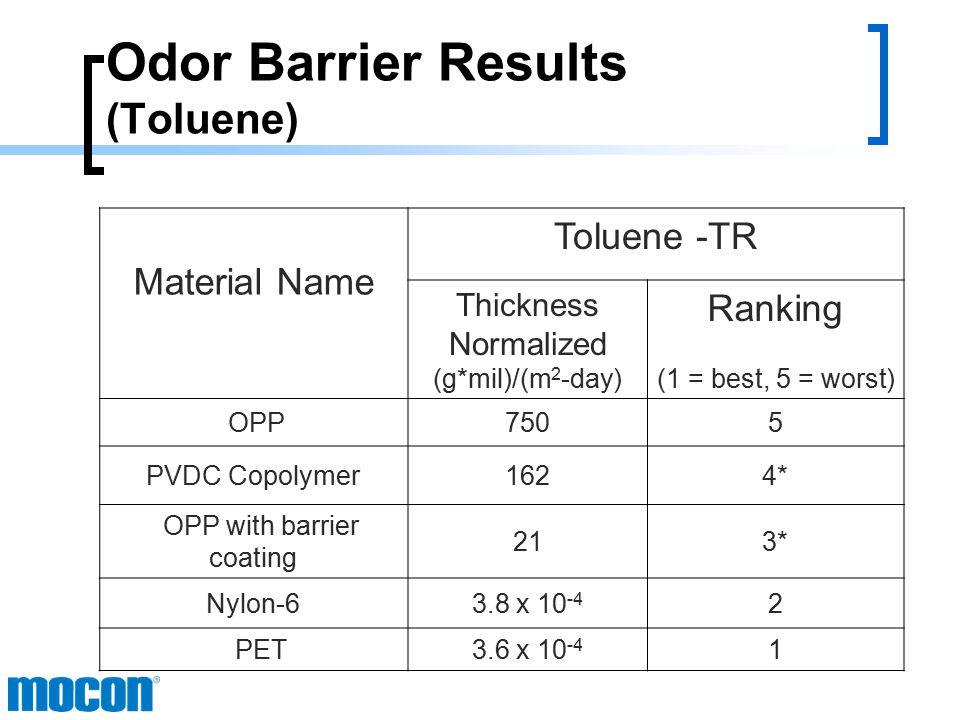 Odor Barrier Results (d- Limonene) Material Name Limonene-TR Thickness Normalized (g*mil)/(m 2 -day) Ranking (1 = best, 5 = worst) OPP5.845 PVDC Copolymer0.0383 OPP with barrier coating 1.674 Nylon-68.2 x 10 -5 1 PET1.4 x 10 -4 2