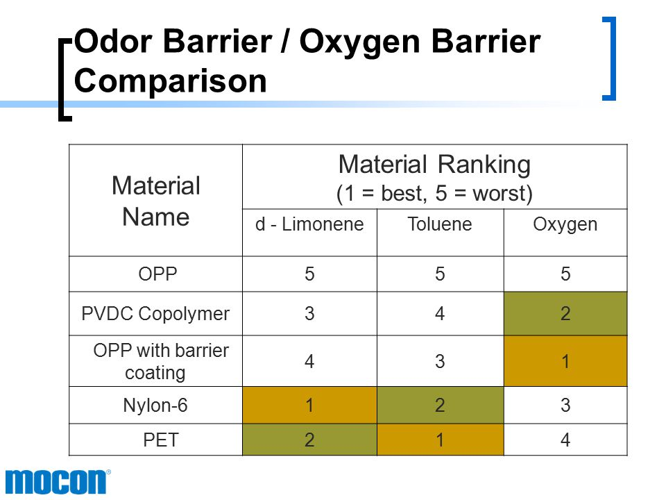 Odor Barrier / Oxygen Barrier Comparison Material Name Transmission Rate (Normalized) d – Limonene (gm*mil)/(m 2 -day) Toluene (gm*mil)/(m 2 -day) Oxygen (cc*mil)/(m 2 -day) OPP5.847501200 PVDC Copolymer0.03816228 OPP with barrier coating 1.67212.0 Nylon-68.2 x 10 -5 3.8 x 10 -4 4242 PET1.4 x 10 -4 3.6 x 10 -4 5656